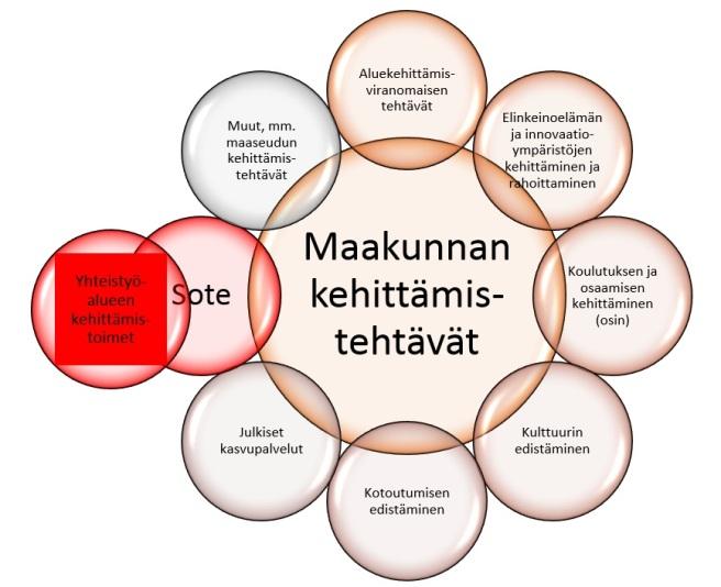 uusi-kehittamiskaavio