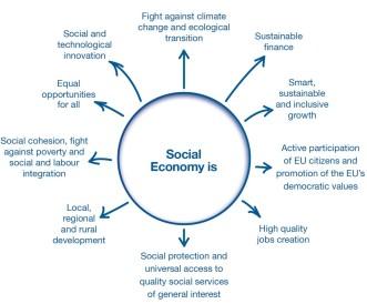 socialeconomyis